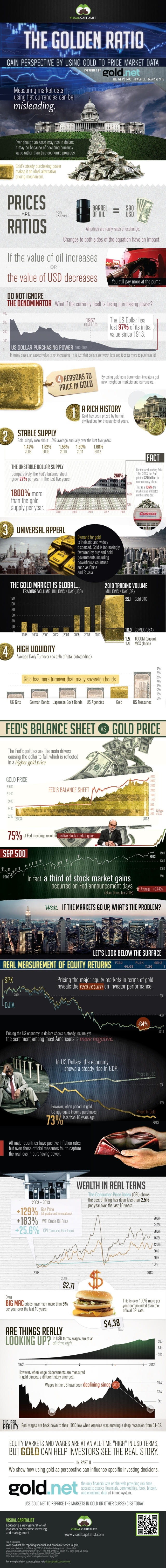 INFOGRAPHIC: Get the real price of anything using GOLD